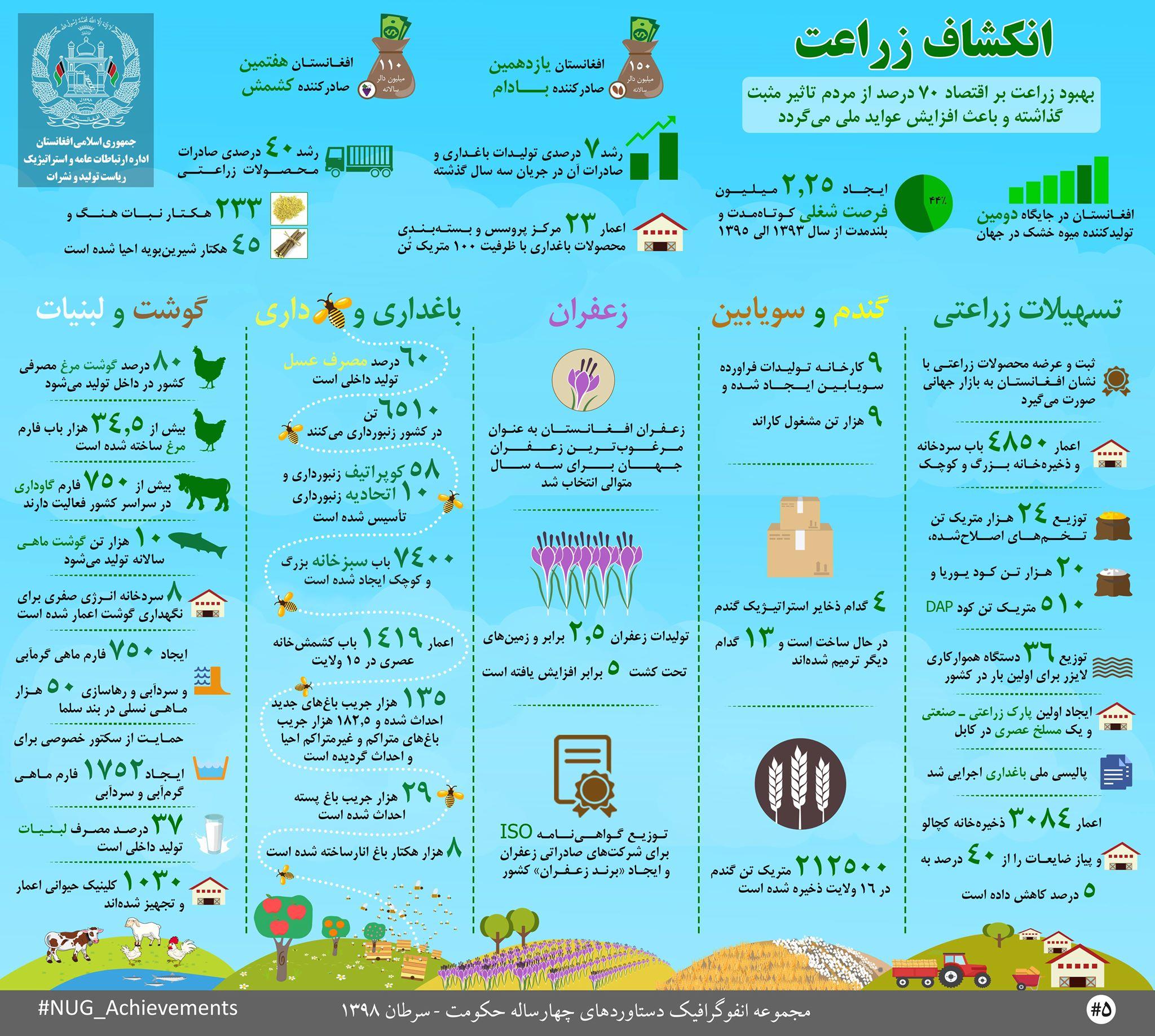 دستاوردهای حکومت وحدت ملی در عرصۀ انکشاف زراعت