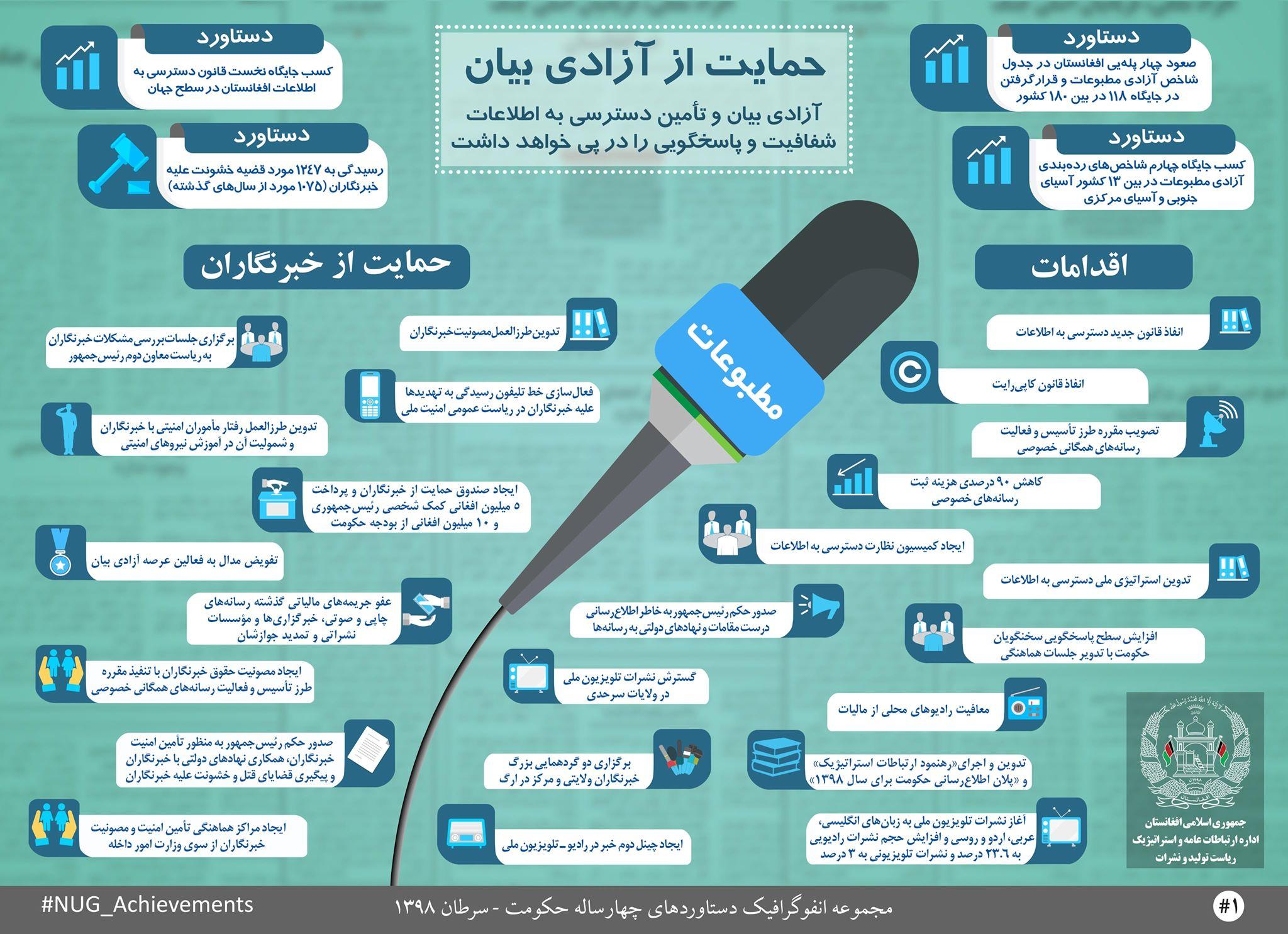 دستاوردهای حکومت وحدت ملی در عرصۀ آزادی بیان