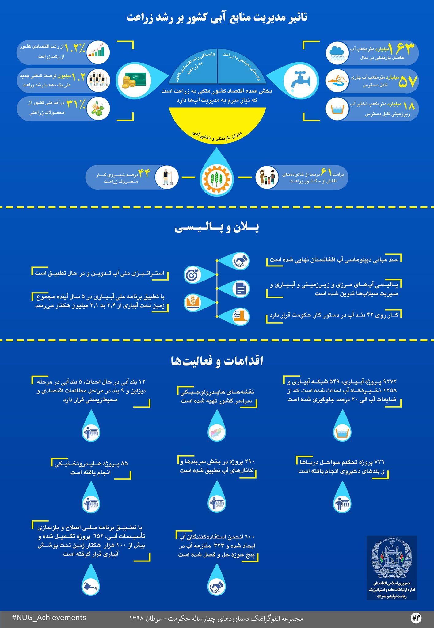 دستاوردهای حکومت وحدت ملی در عرصۀ مدیریت آب ها
