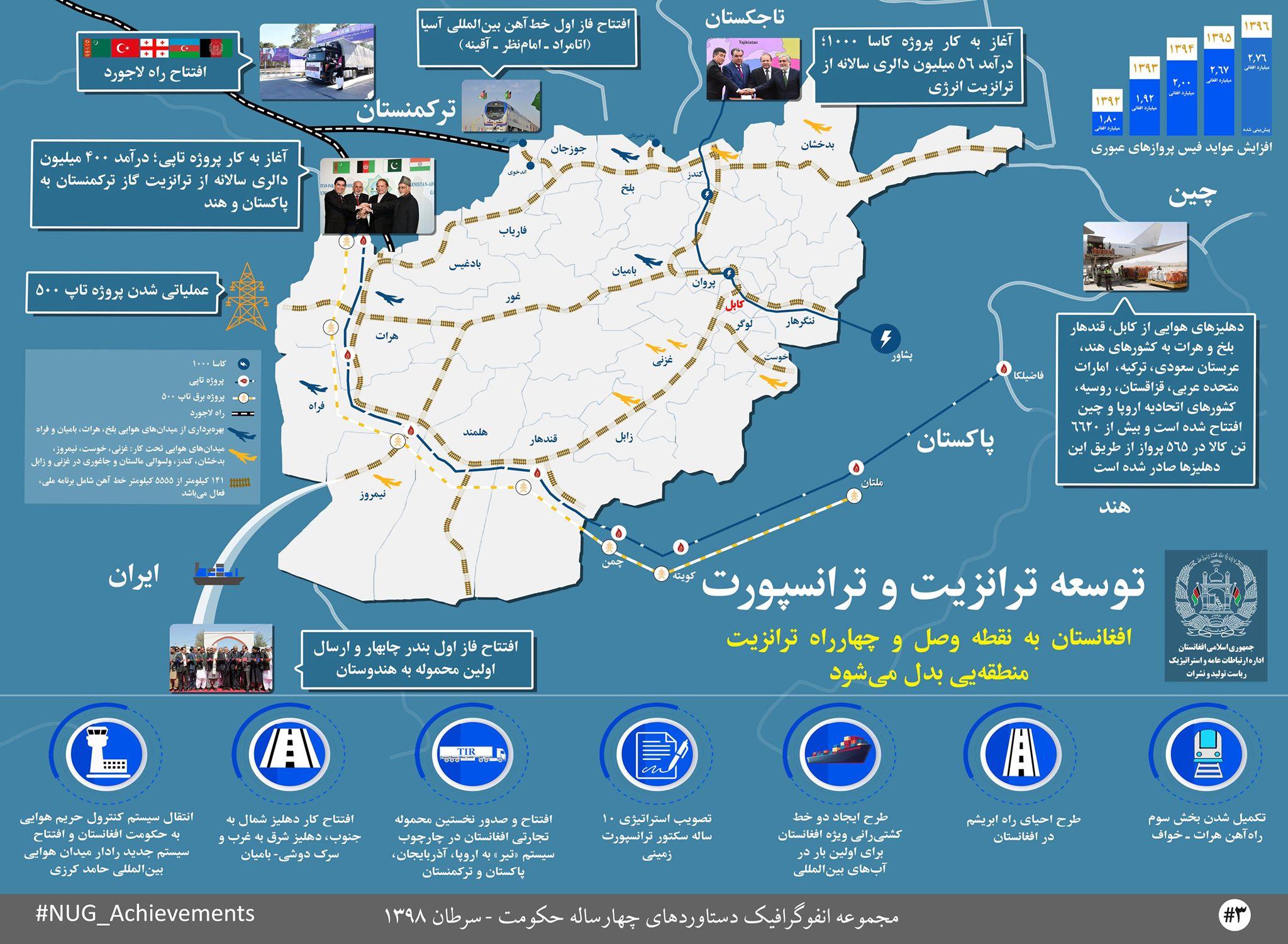 دستاوردهای حکومت وحدت ملی در عرصۀ توسعۀ ترانزیت و ترانسپورت